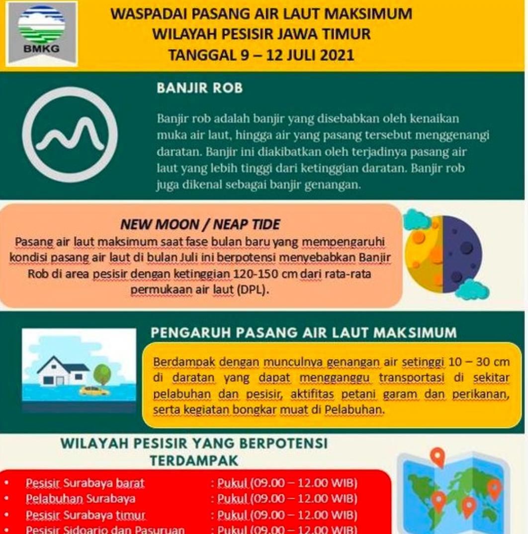 BMKG Klas II Maritim Tanjung Perak Surabaya, Himbauan Masyarakat Waspada Banjir Rob Karena Fase Bulan Baru